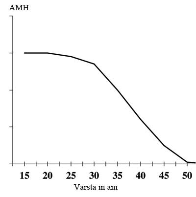 Valoare AMH in functie de varsta