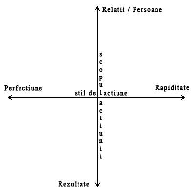 axele personalitatii