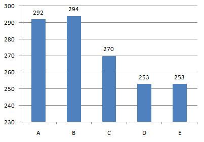 Distributia raspunsurilor la grilele cu complement multiplu