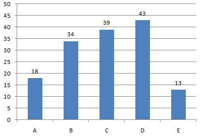 Distributia raspunsurilor la grilele cu complement simplu