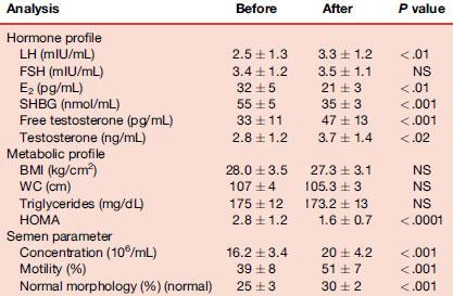 efectul metforminului asupra spermogramei