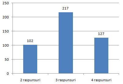 Distributia numarului de variante corecte la grilele cu complement multiplu