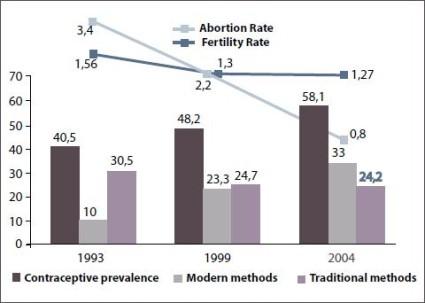 Sanatatea Reproductiva si Reforma Sistemului Sanitar din Romania