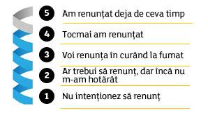 Cele 5 etape de renuntare la fumat