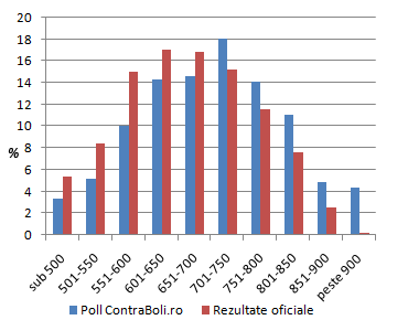 Rezultate rezidentiat 2009, poll contraboli.ro VS rezultate oficiale