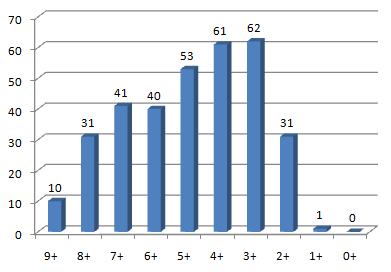 Rezultate simulare admitere UMF Cluj 2010 - MG si MG
