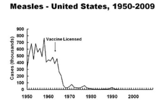 incidenta rujeolei inainte si dupa aparitia vaccinului