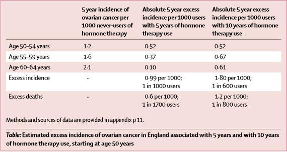 lancet-substitutia-hormonala-cancer-ovarian
