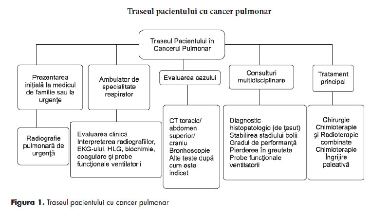 traseu-cancer-pulmonar